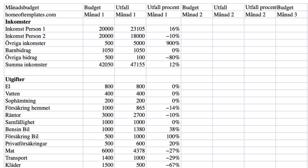 Förhandsvisning av mall för hushållsbudget